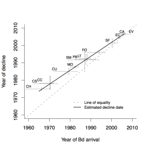 Decline vs arrival dod fits